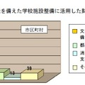 防災機能を備えた学校施設整備に活用した財政支援制度