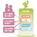 年長児期での子どもの育ちと親との関わり