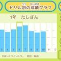 記録した得点をグラフ化