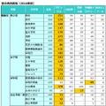 5塾の合格実績(難関校)