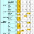 5塾の合格実績(難関校・上位校)