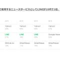 スマートフォンで利用するニュースサービス・年代別(LINE調べ)