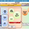 評価方法のイメージ例