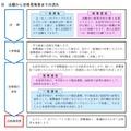 愛知県新高校入試 出願から合格者発表までの流れ