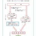愛知県新高校入試 実際の出願から合格者発表までの流れ例