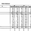 学校別合格者状況2 全体(提供:厚生労働省)