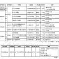 平成27年度第11回東京都私立学校審議会 答申