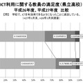 ICTを利用した授業の満足度・教員(平成26年度と平成27年度の比較)