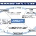 国の調査研究機関を核とした研究ネットワークの構築イメージ