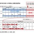 新卒者・既卒者ワンプール/通年採用のイメージ