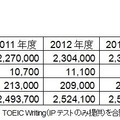 TOEICプログラム5年間受験者数推移