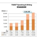 TOEIC Speaking & Writing 受験者数推移