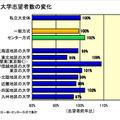 私立大学志望者数の変化