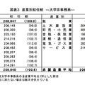 産業別初任給 ―大学卒事務系―