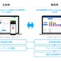 Studyplus for School 利用イメージ