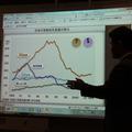 社会の授業ではグラフの読み方も学習できる