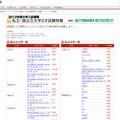 朝日新聞 2012年度大学入試速報 私立・国公立大学2次試験特集