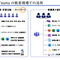 Teams for Educationの教育現場での活用