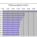 大学別Facebook普及率(2012年3月)