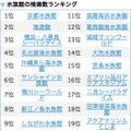 水族館の検索数ランキング(2012年1月1日~2012年3月25日)