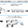 Intune for Educationによる端末展開