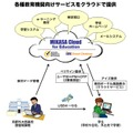 「MIKASA Cloud for Education」イメージ図