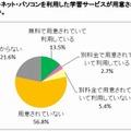 塾・予備校でPC・インターネット学習サービスを利用しているのは16.2%