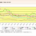早稲田大学、学部別志願者数推移(1986〜2012年)