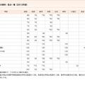 早稲田大学、通常入試の教科・配点一覧