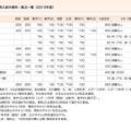 早稲田大学、センター利用入試の教科・配点一覧