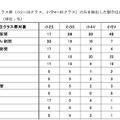 購読紙(最上位クラス)