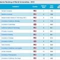 世界大学ランキング、総合:1位ー15位