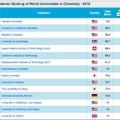 世界大学ランキング、化学分野:1位ー15位