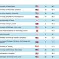 世界大学ランキング、総合:16位ー30位