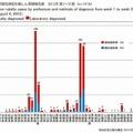 都道府県別病型別風しん累積報告数 2012年 第1~31週