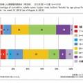 年齢群別風しん累積報告数割合(男女別) 2012年 第1~31週