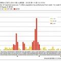 都道府県別人口百万人あたり風しん報告数 2012年 第1~31週