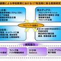 ICTの利活用方法の実践研究「Decoスクール」