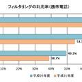 フィルタリングの利用率(携帯電話)