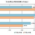 フィルタリングの利用率(パソコン)