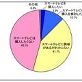 スマートテレビの購入意向について(N=1500)