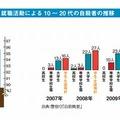 就職活動による10~20代の自殺者の推移