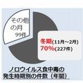 ノロウイルス食中毒の発生時期別の件数(年間)