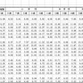 都道府県別の肥満傾向児の出現率