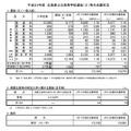 平成23年度広島県公立高等学校選抜(II)等の志願状況(総括票)