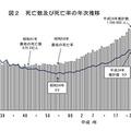 死亡数および死亡率の年次推移
