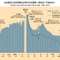 (参考)出生数および合計特殊出生率の年次推移ー明治32年〜平成22年