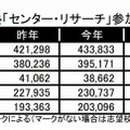 河合塾「センター・リサーチ」参加者数