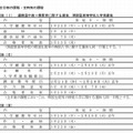 広島県公立高校入学者選抜日程