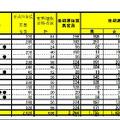 全日制仙台北地区の学校の出願状況